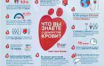 Как влияет сдача крови на артериальное давление