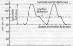 Среднее системное артериальное давление