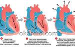 Нижнее артериальное давление 111
