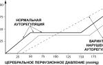 Артериальное давление перфузионное давление