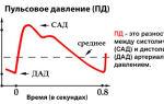 Артериальное давление верхнее выше нижнее ниже